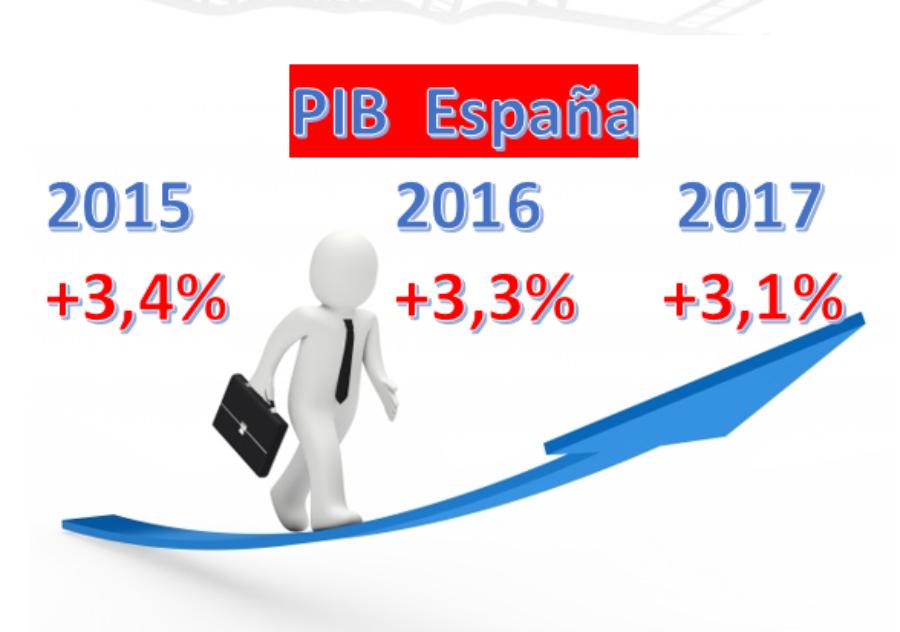 ESPAÑA: Último trienio con crecimientos del PIB superiores al 3% – año